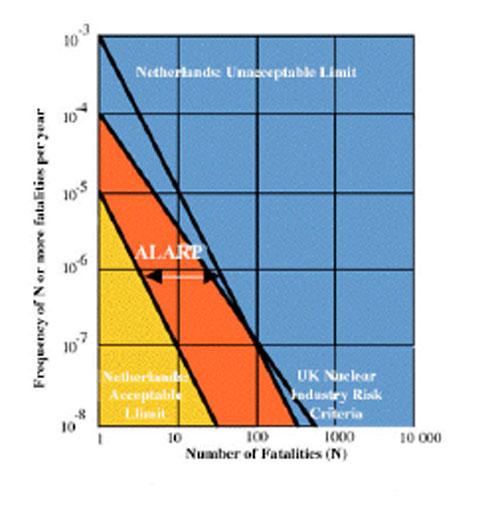 Ábaco de de Níveis de Aceitação de Risco