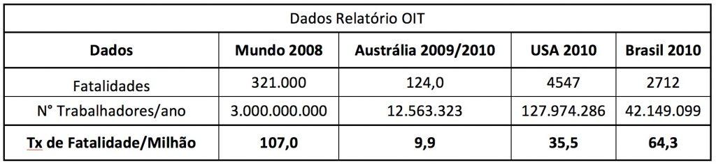 Tabela de Dados da OIT