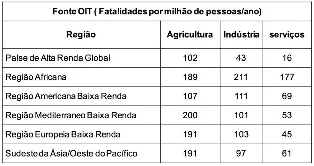 Tabela de Fatalidades por Ano da OIT
